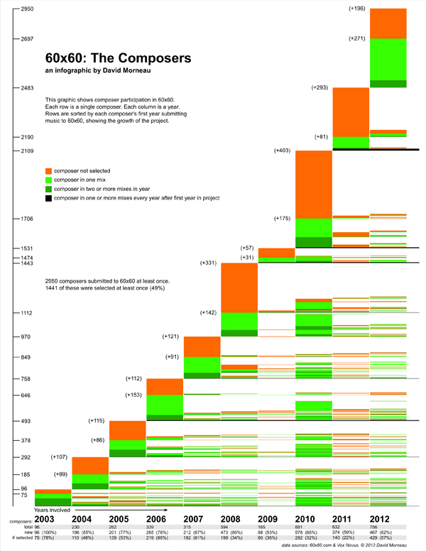 60x60 Composers Statistics